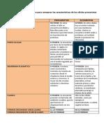 CELULAS EUCARIOTAS Y PROCARIOTAS GERO.docx