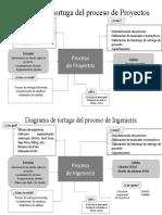 Diagrama de tortuga del proceso de Proyectos