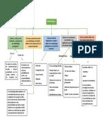 Mapa conceptual Metodologías Participativas