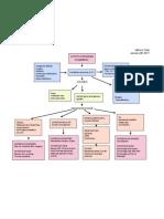 Hypothyroidism Concept Map
