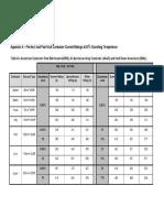 preFault & postFault rating