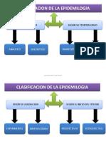CLASIFICACION DE LA EPIDEMILOGIA