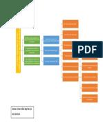 Mapa Conceptual - Cómo empoderar a los colaboradores de una empresa