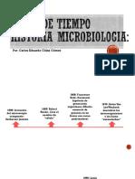 linea de tiempo microbiologia
