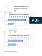 Yammer Enterprise Social Networking Impact Survey