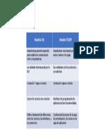 cuadro comparativo- osi y tcp