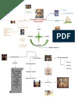 Evangelios y Evangelio Nuevo Testamento