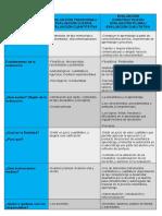 Cuadro comparativo entre la evaluación tradicional y la evaluación alternativa