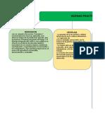 Mapa conceptual (Buenas Practicas Agricolas)