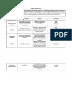 CUADRO COMPARATIVO ACTIVIDAD EJE 2 (1)