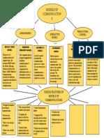 MODELS OF COMMUNICATION..docx
