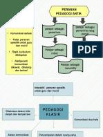 Slide Pedagogi MAR.pptx