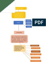 mapa conceptual  patricia_lamus