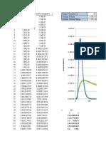 TIempo promedio y Varianza - Transferencia de Masa (version 1)