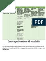 Cuadro Comparativo de Escuelas de Terapia Sistemica
