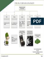 Componentes de un sistema de comunicación