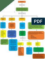 Tipos de Presupuestos Mapa Conceptual.