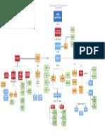 mapa conceptual en la teoria organizacional en tgs