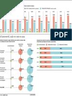 Gráfico sobre la movilidad en la UAB
