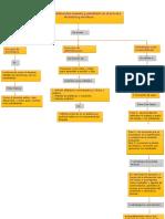 MAPA CONCEPTUAL PORFE BLANCA 1.docx