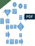 Diagrama de flujo proceso de corte