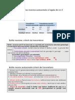 Transmiterea recesiva autosomala si legata de crs X