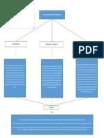 mapa conceptual de RIESGOS DE CIBERSEGURIDAD EN LAS ORGANIZACIONES