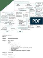 Pathology 2B - SGD - CPC Flow Chart Midterm - PILE2Y_final