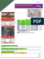 Resultados da 16ª Jornada do Campeonato Nacional da 1ª Divisão em Hóquei em Patins Feminino