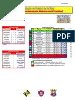 Resultados da 15ª Jornada do Campeonato Distrital da AF Setúbal em Futebol