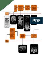 5. LINEA  DE TIEMPO  DERECHO CONSTITUCIONAL