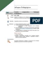 """Actividad Sugerida 3 EP. Cuadro comparativo. """"Enfoques Pedagógicos""""..docx"""