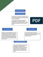 mapa conceptual trabajo de promoción de ventas virtuales.docx