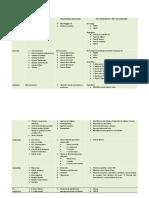 Resumen evaluación neuropsicología 2