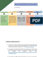 LINEA DE TIEMPO DE LA EVOLUCION HISTORICA SOCIAL DE LA FAMILIA.pdf