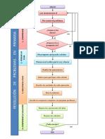 MAPA DE FLUJO DE REOLUCION DE PROBLEMAS PRIMARIA