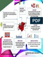 Mapa Mental Cómo organizo las herramientas TIC