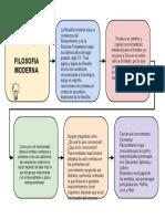 FILOSOFÍA MODERNA.docx