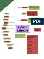 MAPA CONCEPTUAL ALGEBRA TALLER 1
