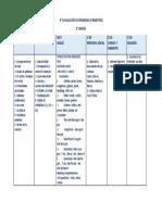 3° evaluación de  progreso(III Bimestre) (1)