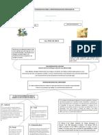 ACT 3 Mapa conceptual - CORREGIDO