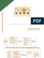 Linea de tiempo - Psicologia Social.