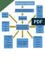 MAPA CONCEPTUAL FORMACION BASADA EN COMPETENCIAS