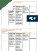 PLANIFICACIÓN ANUAL DE CIENCIAS NATURALES 4tob.pdf