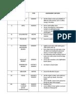 Neurological Assessment Gcs.2