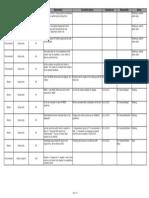Customer Audit NCs - Procurement