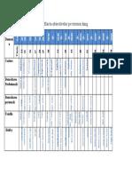 Harta obiectivelor  TL