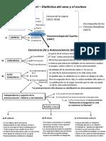 Dialéctica del amo y el esclavo - esquema.pdf