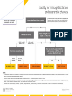 Managed isolation and quarantine fees flowchart