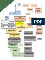Mapa Mental Decreto 1072